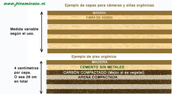 Camadas orgânicas para câmeras, cadeiras e pisos